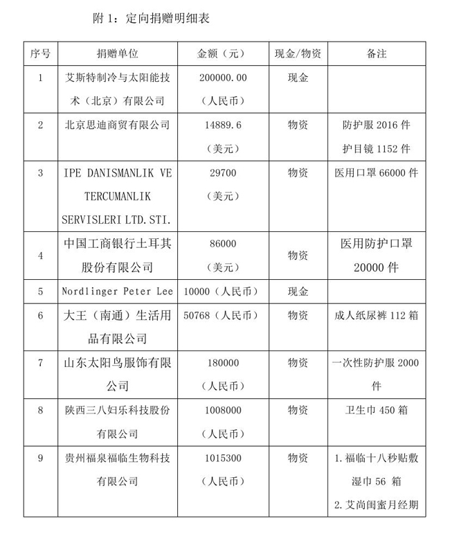 9.10 --OA--中国残疾人福利基金会接受新冠肺炎疫情防控行动信息快报0001.jpg