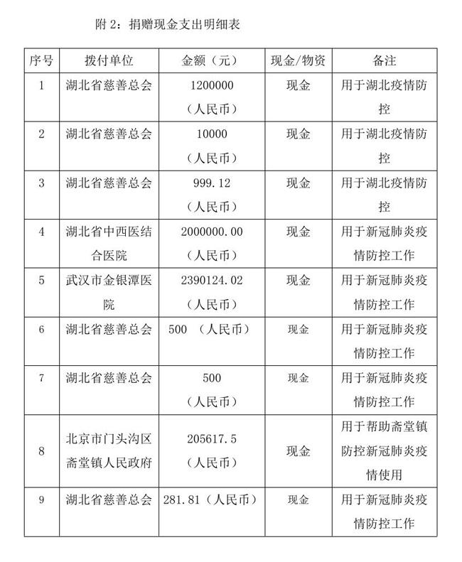9.10 --OA--中国残疾人福利基金会接受新冠肺炎疫情防控行动信息快报0006.jpg