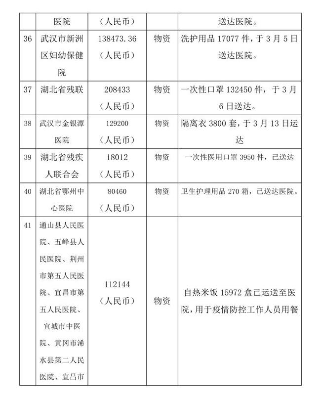 9.10 --OA--中国残疾人福利基金会接受新冠肺炎疫情防控行动信息快报0011.jpg