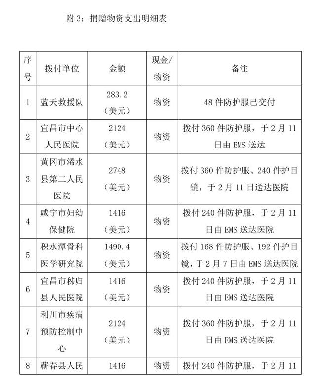 9.10 --OA--中国残疾人福利基金会接受新冠肺炎疫情防控行动信息快报0007.jpg
