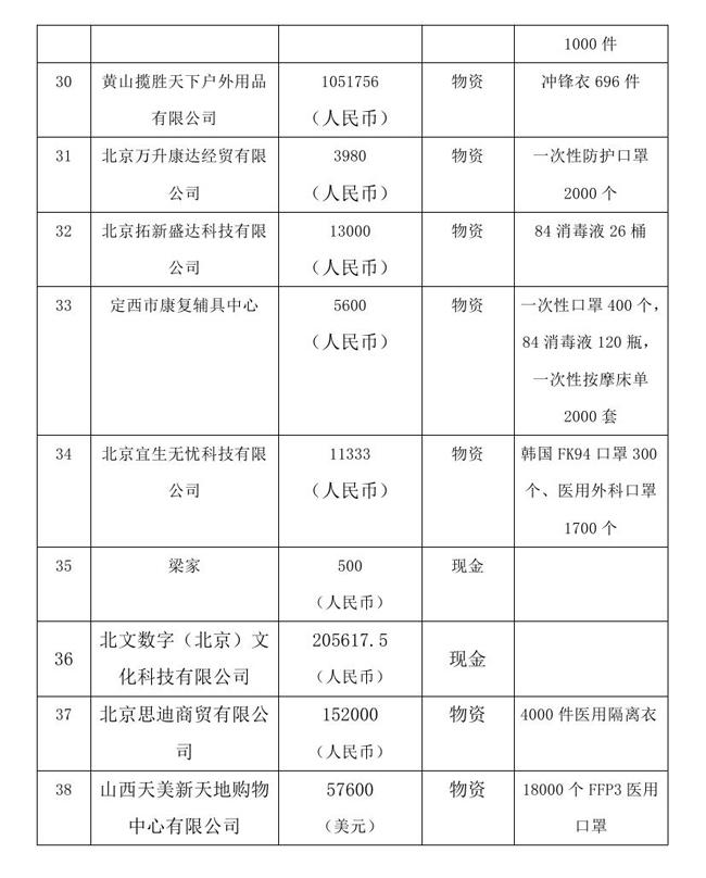 9.10 --OA--中国残疾人福利基金会接受新冠肺炎疫情防控行动信息快报0004.jpg