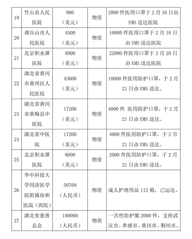 9.10 --OA--中国残疾人福利基金会接受新冠肺炎疫情防控行动信息快报0009.jpg