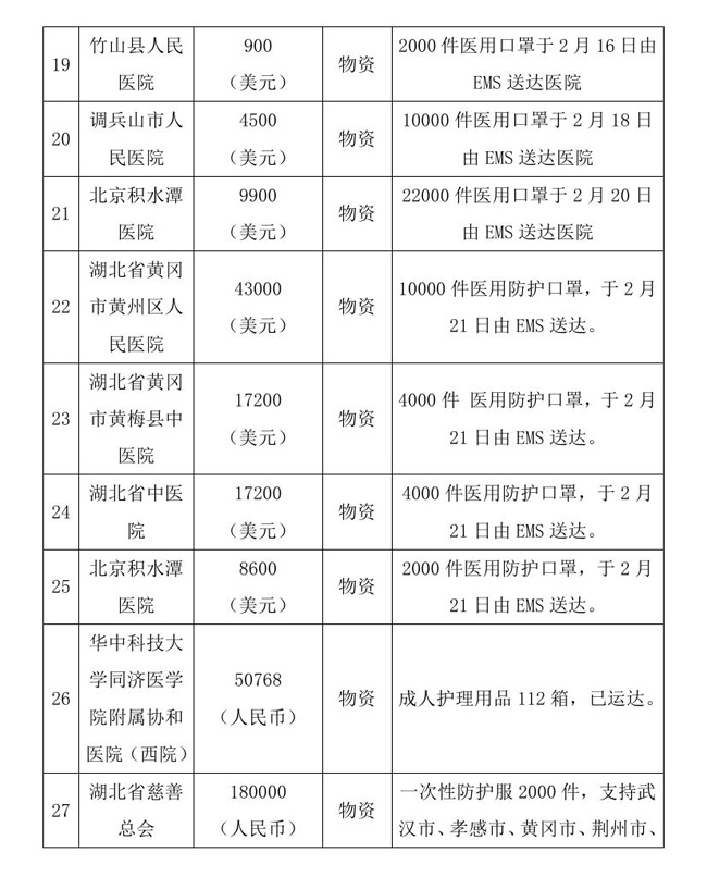 12.18 --OA--中国残疾人福利基金会接受新冠肺炎疫情防控行动信息快报0010.jpg
