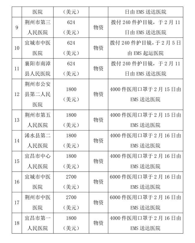 12.18 --OA--中国残疾人福利基金会接受新冠肺炎疫情防控行动信息快报0009.jpg