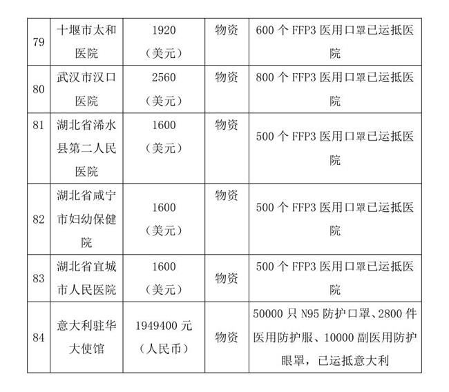 12.18 --OA--中国残疾人福利基金会接受新冠肺炎疫情防控行动信息快报0018.jpg