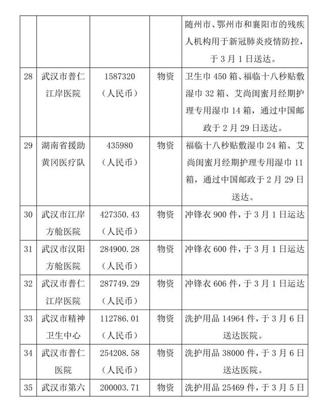 12.18 --OA--中国残疾人福利基金会接受新冠肺炎疫情防控行动信息快报0011.jpg