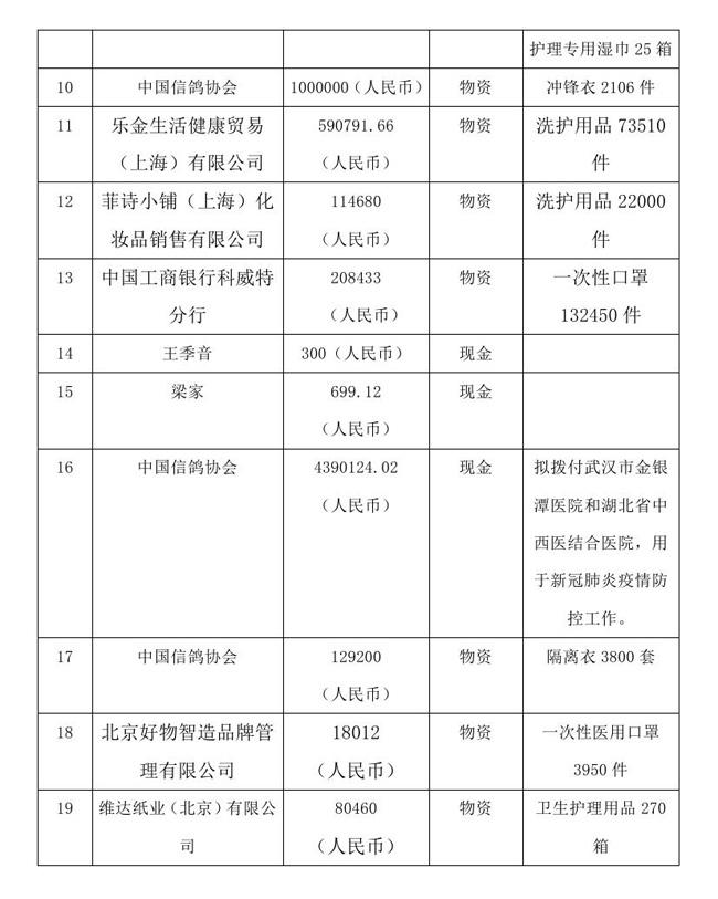 12.18 --OA--中国残疾人福利基金会接受新冠肺炎疫情防控行动信息快报0002.jpg