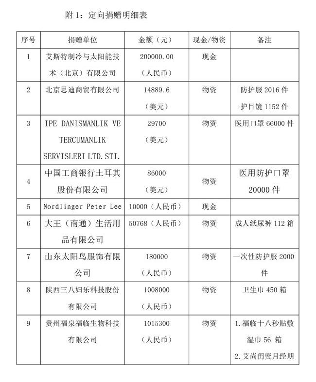 12.18 --OA--中国残疾人福利基金会接受新冠肺炎疫情防控行动信息快报0001.jpg
