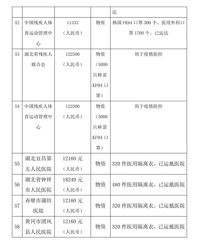 12.18 --OA--中国残疾人福利基金会接受新冠肺炎疫情防控行动信息快报0015.jpg