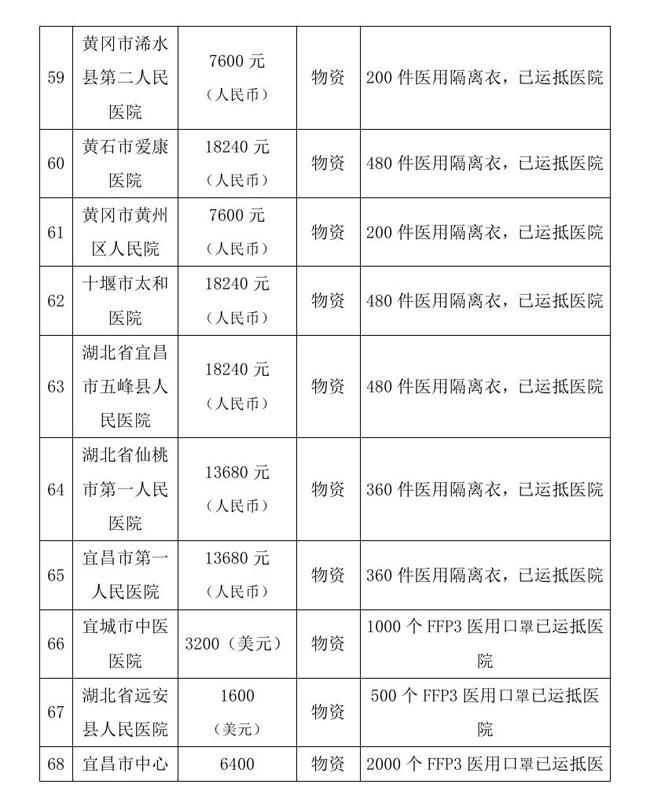 12.18 --OA--中国残疾人福利基金会接受新冠肺炎疫情防控行动信息快报0016.jpg