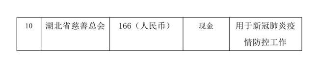 12.18 --OA--中国残疾人福利基金会接受新冠肺炎疫情防控行动信息快报0007.jpg
