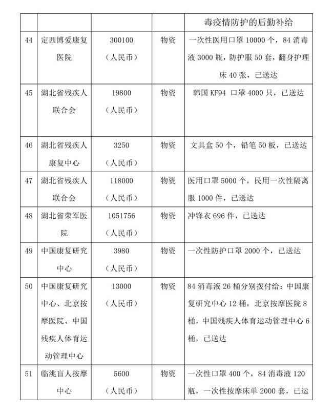 12.18 --OA--中国残疾人福利基金会接受新冠肺炎疫情防控行动信息快报0014.jpg