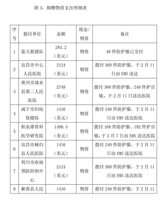 12.18 --OA--中国残疾人福利基金会接受新冠肺炎疫情防控行动信息快报0008.jpg